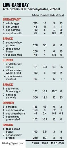 Carb Cycling: The Most Powerful Diet Program for Burning Fat and Building Muscle - Mens Fitness Check out Dieting Digest
