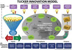 Tucker Innovation Model