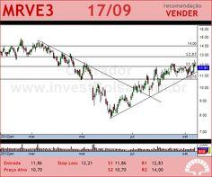 MRV - MRVE3 - 17/09/2012 #MRVE3 #analises #bovespa