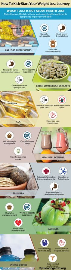 Infographic – How To kick-Start Your #WeightLoss Journey: 7 #Supplements