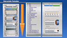 LS, FI- Fehlerschutzschaltern, Eltako, Verdrahtung, Leitungen legen,Roharbeiten verstehen, planen und dadurch schon in der Umsetzung sparen... Alles in 8 Modulen, über 30 Lektionen, viele Checklisten und über 6h Videomaterial! Alles rund um deine Elektroinstallation, angefangen von Planung bis zur fertigen Umsetzung... Der Neue Elektro-Guide Komplett-System Video Kurs ist jetzt Online... mehr Informationen auf der Website... und ladet euch unbedingt das Kostenlose Ebook herunter... Budget Planer, Electronics Components, Electrical Wiring, Electronic Devices, Smart Home, Locker Storage, About Me Blog, How To Plan