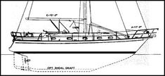 3. (cont'd.) Modern Cutaway Full Keel, with attached rudder and moderate displacement -  Having the rudder mounted slightly above and protected by the full length of the keel and the propeller enclosed in an aperture offer the best protection against damage from collision with submerged or floating objects. Careening or hauling out in primitive boatyards is easy with this type of design.