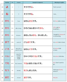 Japanese particle - Learn other complete particle here Japanese Particles, Japanese Language, Learning, Stuff Stuff, Languages, Japanese Characters, Studying, Teaching, Onderwijs