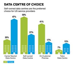 Data Centre of choice US: Self-owned data centres are the preferred choice for US service providers.