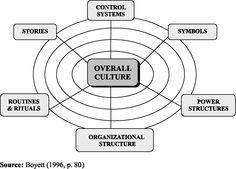 Basic Human Information Processing Building Blocks