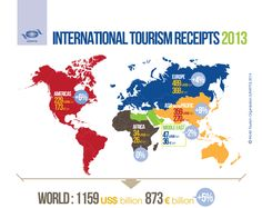 International Tourism Receipts 2013 (Tourism. Capture the Scene of Knowledge http://www.tourismcsk.com/infographics/i-outlook)