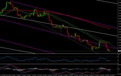 Forex Technical Analysis of EURUSD for August 06, 2014