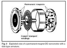 Machine Design: October 2010 Hall Effect, Linear Actuator, Sine Wave, Rare Earth Magnets, Stepper Motor, Machine Design, October, Tech, Free