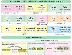 Cамые важные союзы, которые влияют на порядок слов в предложении! Группировка по типам и общее правило.
