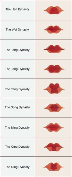 These are the different ways the women painted their lips. The last two is the Qing Dynasty, and as you can see they are very unique deisgns.