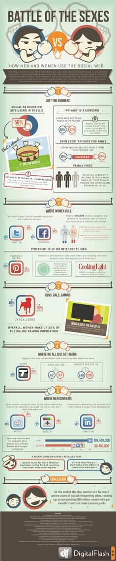 Erkekler Google+'tan, Kadınlar Facebook'tan