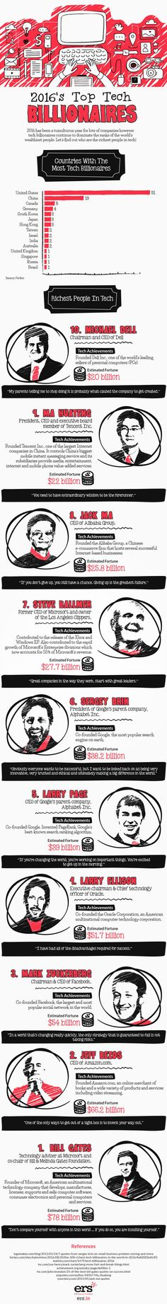 Top 10 Tech Billionaires Of 2016 - Infographic
