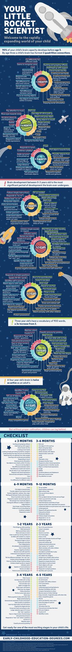 The Milestones of a Child's Mind Development Infographic shows how a child begins developing from day one.