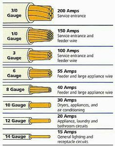 Electrical wire gauge