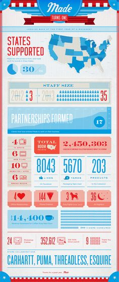 #Birthday #Infographic