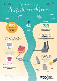 Plastikmüll vermeiden - Umwelt Kampagne - Weniger Plastik ist Meer | luziapimpinella.com