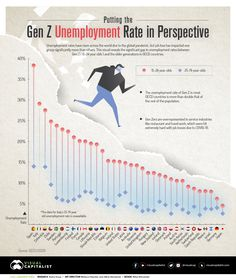 Charted: The Gen Z Unemployment Rate Compared to Older Generations - Can I share this graphic? Yes. Visualizations are free to share and post in their original form across the webeven for publishers. Please link back to this page and attribute Visual Capitalist. When do I need a license? Licenses are required for some commercial uses translations or layout modifications. You can even whitelabel our visualizations. Explore your options. Interested in this piece? Click here to license this… Personal Values, Unemployment Rate, Swipe File, Generation Z, Consumer Behaviour, 24 Years Old, World Leaders, Mind Blown, Stock Market