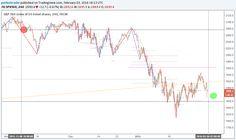 SPX Stock Market, Line Chart, Marketing