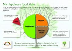 Happiness Food Plate - Details & free download as pdf from Soul Nutrition Blog http://blog.soulnutrition.org/2014/02/mindful-eating-happiness/