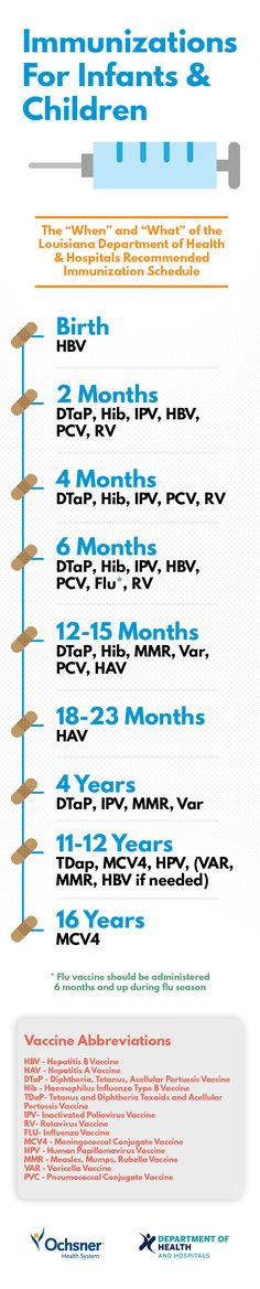 Immunization schedule and timeline for infants and children!