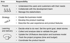 Agile Product Owner Responsibilities