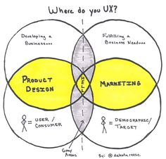 Product Design vs Marketing: Where do You UX?