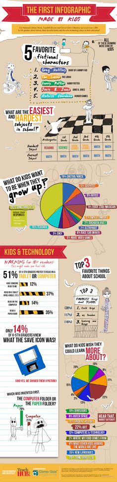 """Kids about books, reading and technology http://ebookfriendly.com/2013/04/19/what-kids-think-of-books-reading-and-technology-infographic/ """"The infographic is based on a survey among 1,000 kids about school, and the role of books and technology in their education. Prepared for the National Library Week it is the first ever infographic made by kids."""""""