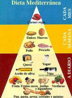 La Dieta Mediterránea es la más saludable - Diginota