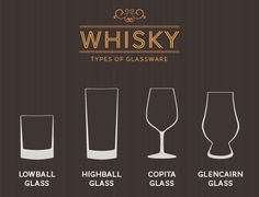 When drinking scotch whisky there are certain types of glasses to be used. The most common is the Copita Nosing Glass. If you are having ice with your whisky then you would use a lowball glass.