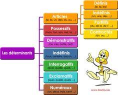Exercices gratuits - Français et Mathématiques - interactif - L'instit.com