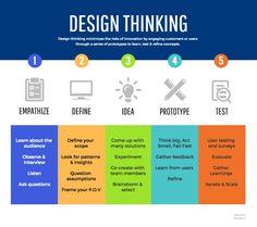 Infografias Design, Tipos Infografias, Ejemplos Infografias - Column Process Infographic Template // Infographics