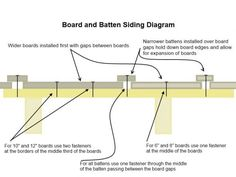 Diagram of board and batten siding.