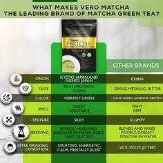 what makes Vero matcha the leading brand among matcha green tea powders Organic Matcha, Organic Green Tea, Ceremonial Grade Matcha, Matcha Green Tea Powder, Gourmet Recipes, Olive Green, Brewing, Latte, The Originals
