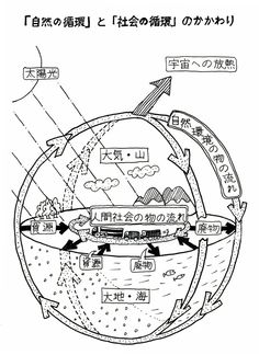 """""""原子力文明(…)にっちもさっちもいかなく/「どのエネルギーを選択すればいいか」という問題なのではない。/水こそ/「母なるもの」"""" 1458夜『大津波と原発』内田樹・中沢新一・平川克美 http://1000ya.isis.ne.jp/1458.html"""