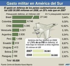 fuerzas militares de chile - Buscar con Google