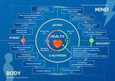 Научный подход к оцифровке здоровья