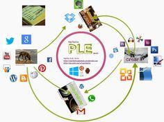 Mi #eduPLEdiagramas para el #eduPLEmooc, hecha en Prezi. Iconos mayores significan un uso mayor.