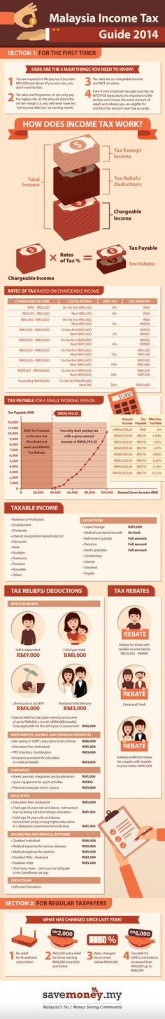 Infographic Ideas infographics income tax : Malaysia, Articles and Tops on Pinterest