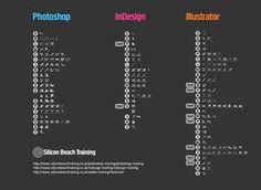 Adobe Keyboard Shortcuts - #photoshop #indesign #illustrator