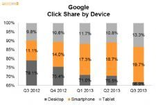 One Third of All Paid Clicks on Google Now Come from Mobile/ | App Developer Magazine