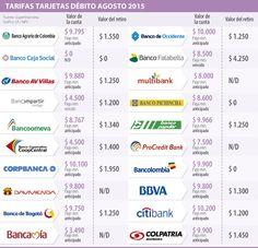 Citibank y Corpbanca, las entidades que tienen la tarjeta débito más cara del mercado