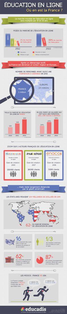 infographie : e-learning à la française - la vie contemporaine