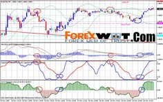 JPY Forex Simple Trading Strategy With Winning Rate Forex Trading Basics, Learn Forex Trading, Forex Trading System, Forex Trading Strategies, Online Trading, Day Trading, Global Stock Market, Trading Quotes, Cryptocurrency Trading