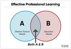 A Principal's Reflections: The Professional Learning Sweet Spot Professional Learning Communities, Professional Development, Something That I Want, Intrinsic Motivation, Learning Support, My Values, Blended Learning, I School, Best Part Of Me