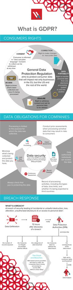 GDPR – Consumer Rights, Data Obligations and Breach Responses This infographic nicely captures GDPR, explaining the 3 key areas: Consumer Rights Data Obligations for Companies Breach Response Web Security, Computer Security, Security Tips, Security Application, Mobile Security, Computer Tips, Data Protection Officer, General Data Protection Regulation, Data Science