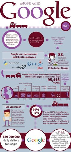 Curious data about Google may you didn't know #Infographic #SocialMedia #Google