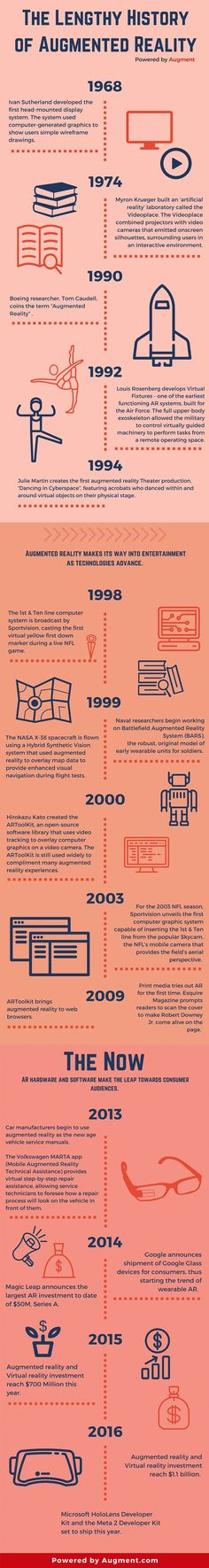 The History of Augmented Reality