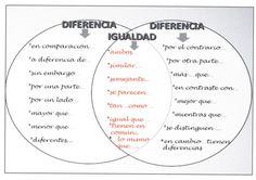 Figura 1: Mural que se utiliza para la presentación de los textos  de estructura comparación/contraste