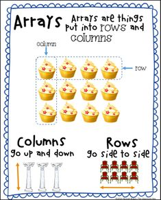 array anchor chart, set the foundation for teaching multiplication with this chart which is perfect Math Charts, Math Anchor Charts, Division Anchor Chart, Teaching Multiplication, Teaching Math, Teaching Ideas, Math Fractions, Teaching Time, Multiplication Tables