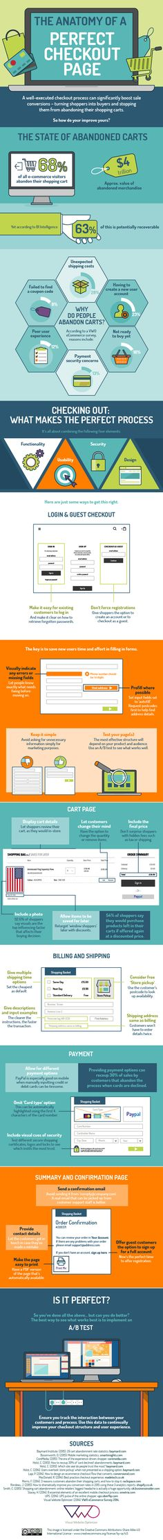 The Anatomy of a Perfect Checkout Page: 68% of all ecommerce visitors abandon their shopping carts